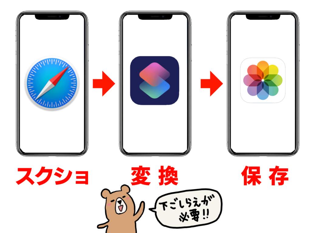 iPhoneのページをPDFに変換