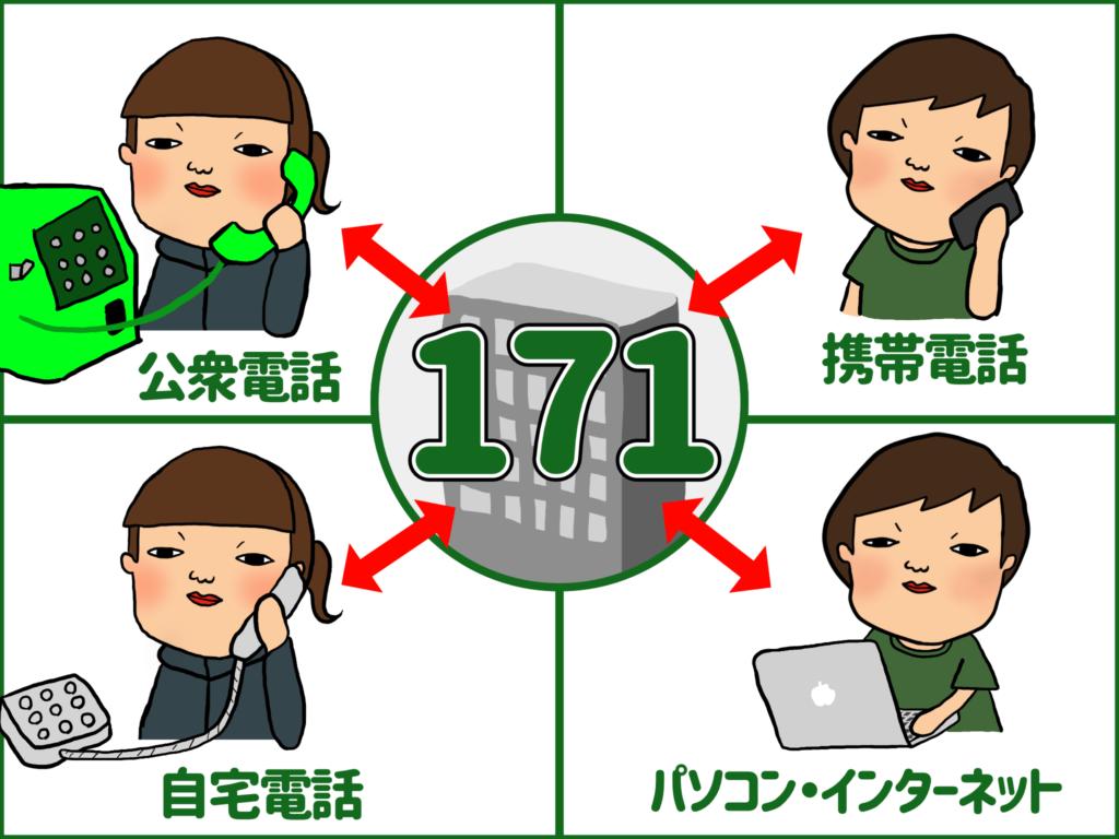 災害時の安否確認する災害用伝言ダイヤル171